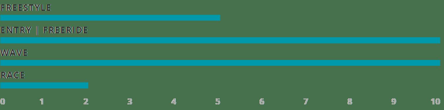 2020-Progression-bar-performance